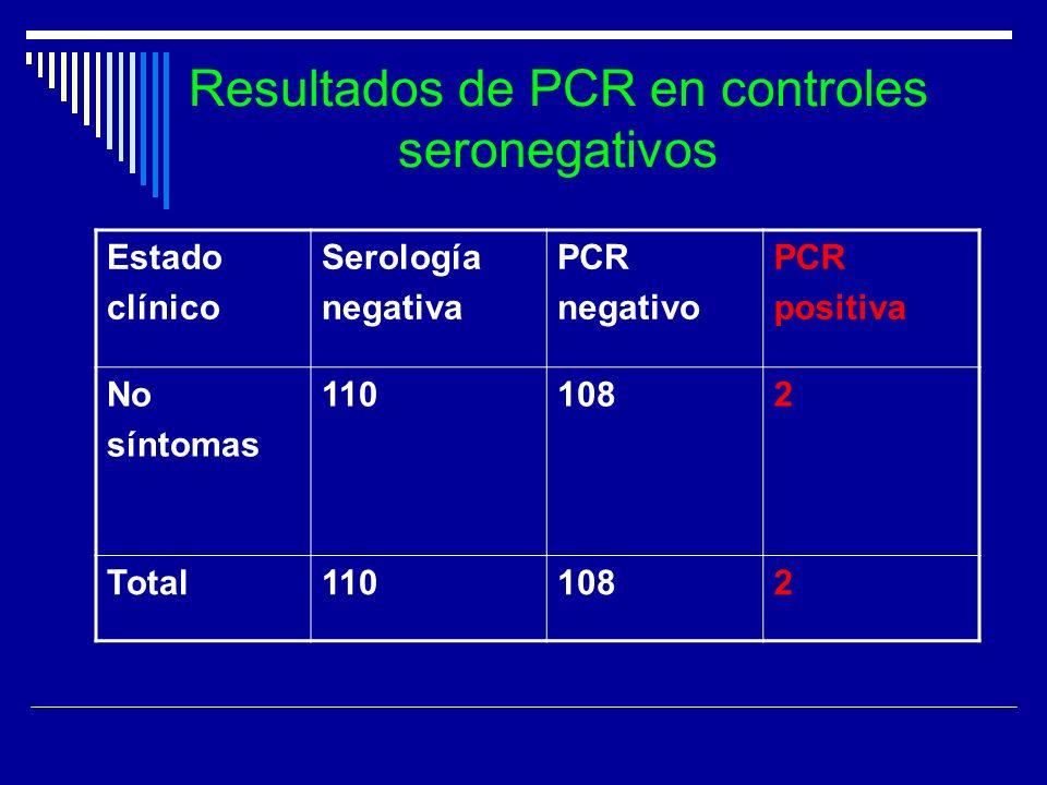 Resultados de PCR en controles seronegativos Estado clínico Serología negativa PCR negativo PCR positiva No síntomas 1101082 Total1101082
