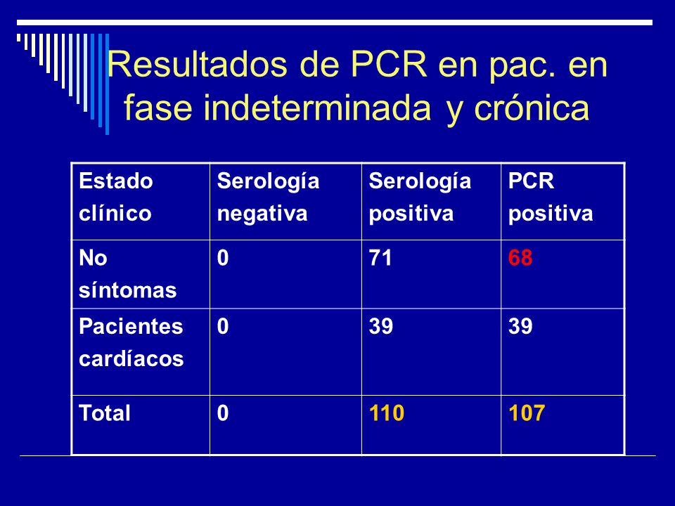 Resultados de PCR en pac. en fase indeterminada y crónica Estado clínico Serología negativa Serología positiva PCR positiva No síntomas 07168 Paciente