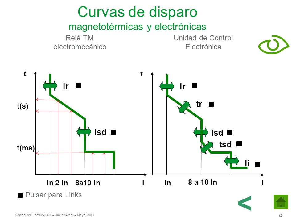 Schneider Electric 12 - CCT – Javier Aracil – Mayo 2009 t I Ir tr Isd tsd Ii t Ir Isd Relé TM electromecánico Unidad de Control Electrónica t(s) t(ms)
