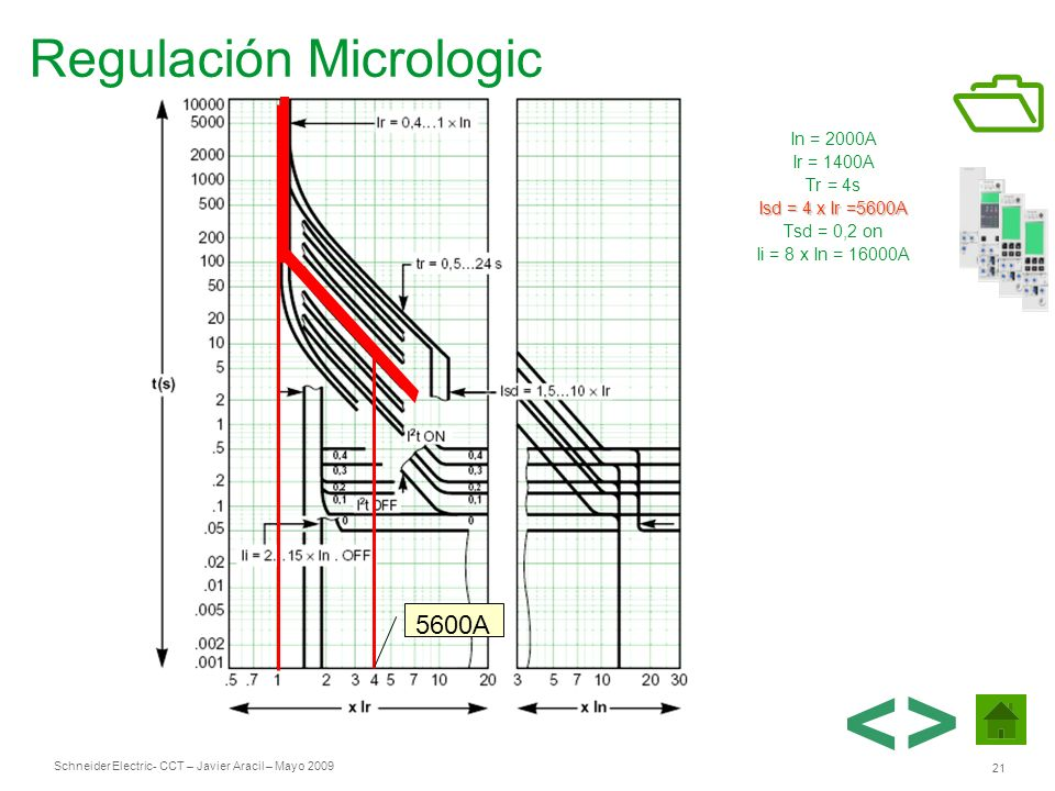 Schneider Electric 21 - CCT – Javier Aracil – Mayo 2009 In = 2000A Ir = 1400A Tr = 4s Isd = 4 x Ir =5600A Tsd = 0,2 on Ii = 8 x In = 16000A 5600A Regu