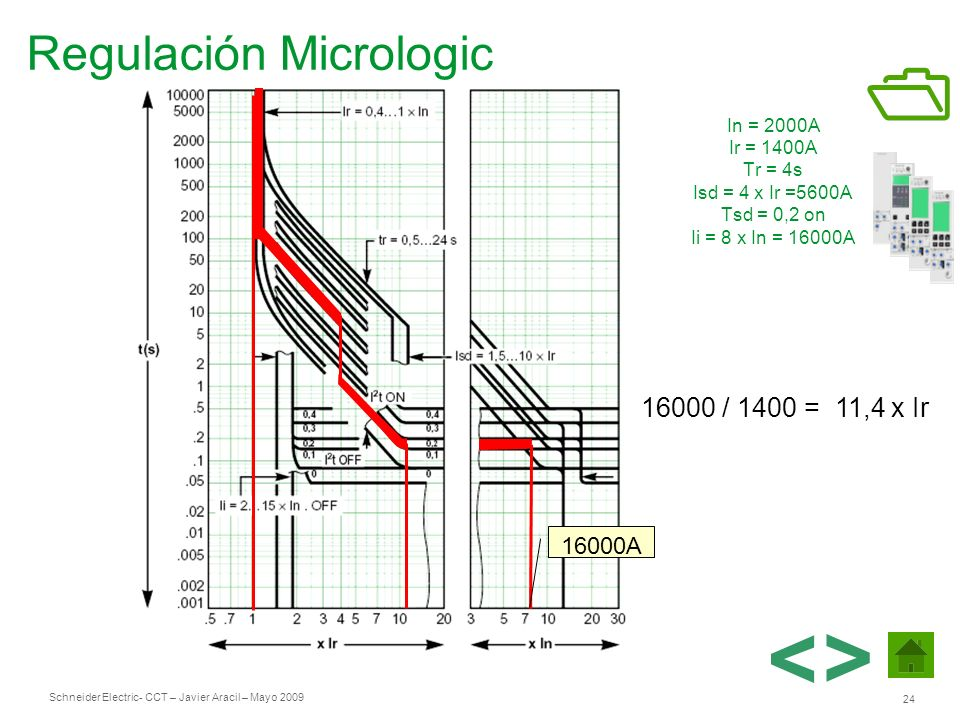 Schneider Electric 24 - CCT – Javier Aracil – Mayo 2009 In = 2000A Ir = 1400A Tr = 4s Isd = 4 x Ir =5600A Tsd = 0,2 on Ii = 8 x In = 16000A 16000 / 14