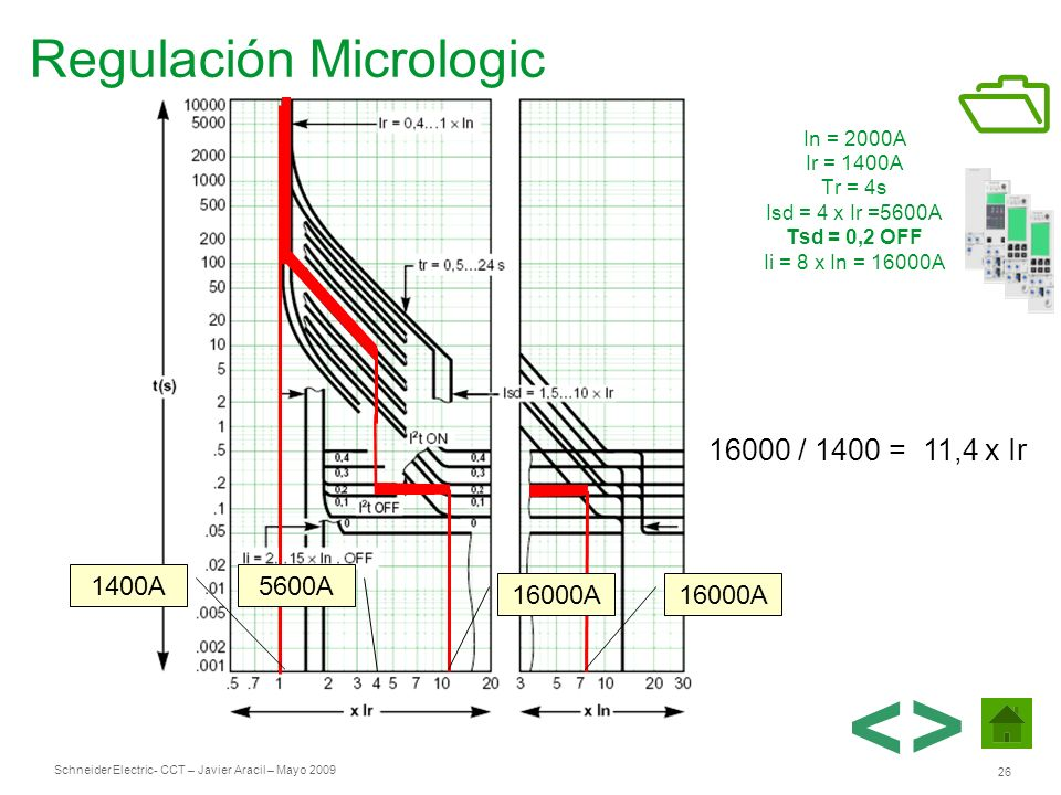 Schneider Electric 26 - CCT – Javier Aracil – Mayo 2009 In = 2000A Ir = 1400A Tr = 4s Isd = 4 x Ir =5600A Tsd = 0,2 OFF Ii = 8 x In = 16000A 16000 / 1