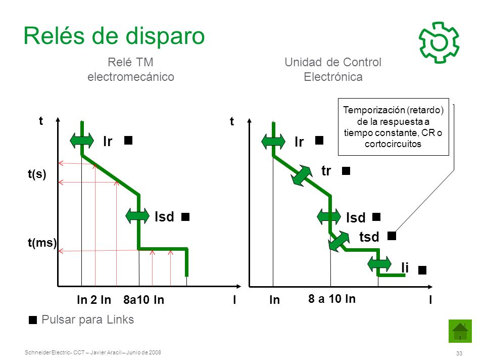 Schneider Electric 33 - CCT – Javier Aracil – Junio de 2008 t I Ir tr Isd tsd Ii t Ir Isd Relé TM electromecánico Unidad de Control Electrónica t(s) t