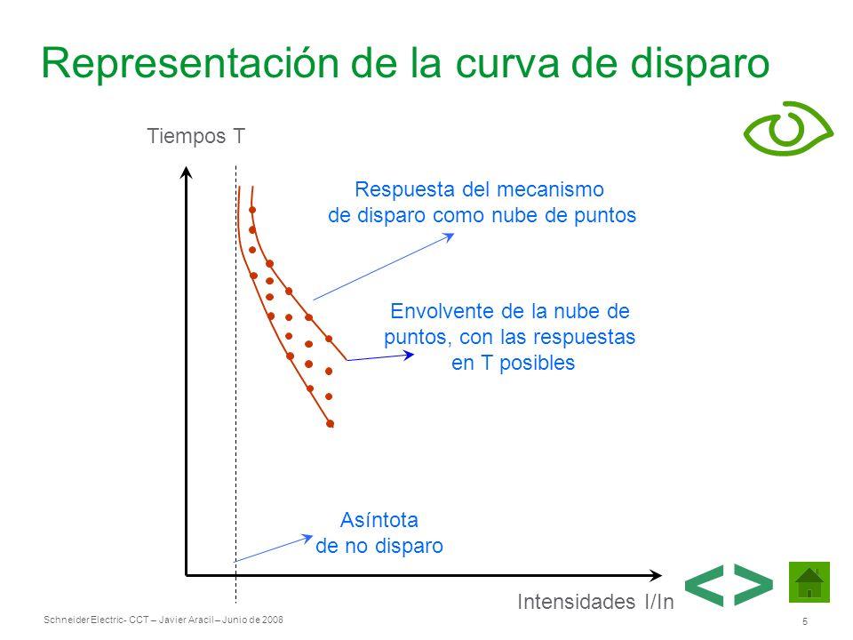 Schneider Electric 5 - CCT – Javier Aracil – Junio de 2008 Representación de la curva de disparo Intensidades I/In Tiempos T Respuesta del mecanismo d