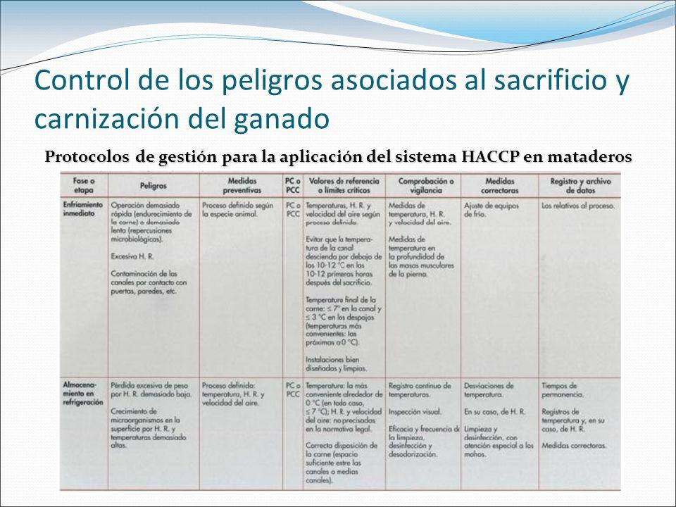 Control de los peligros asociados al sacrificio y carnización del ganado Protocolos de gestión para la aplicación del sistema HACCP en mataderos