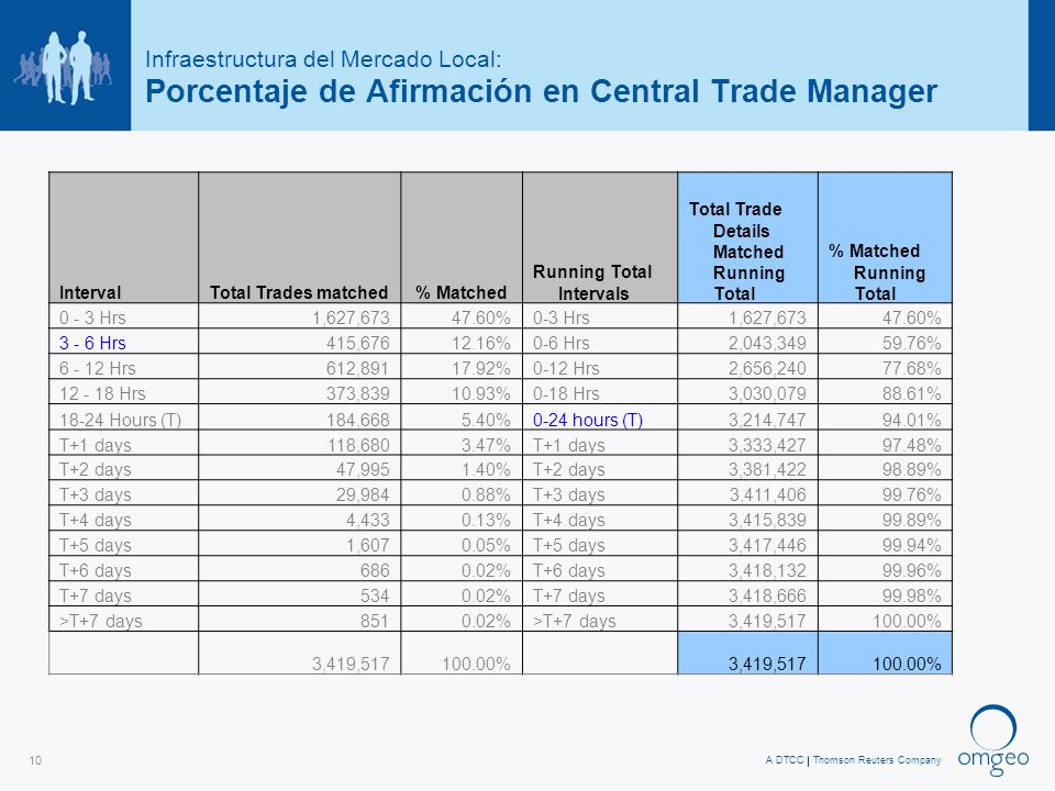 A DTCCThomson Reuters Company 10 Infraestructura del Mercado Local: Porcentaje de Afirmación en Central Trade Manager IntervalTotal Trades matched % Matched Running Total Intervals Total Trade Details Matched Running Total % Matched Running Total Hrs1,627, %0-3 Hrs1,627, % Hrs415, %0-6 Hrs2,043, % Hrs612, %0-12 Hrs2,656, % Hrs373, %0-18 Hrs3,030, % Hours (T)184, %0-24 hours (T)3,214, % T+1 days118, %T+1 days3,333, % T+2 days47, %T+2 days3,381, % T+3 days29, %T+3 days3,411, % T+4 days4, %T+4 days3,415, % T+5 days1, %T+5 days3,417, % T+6 days %T+6 days3,418, % T+7 days %T+7 days3,418, % >T+7 days %>T+7 days3,419, % 3,419, % 3,419, %