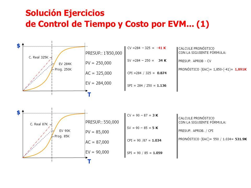 T $ T $ PRESUP.: 1850,000 PV = 250,000 AC = 325,000 EV = 284,000 CV =284 – 325 = -41 K SV =284 – 250 = 34 K CPI =284 / 325 = 0.874 SPI = 284 / 250 = 1