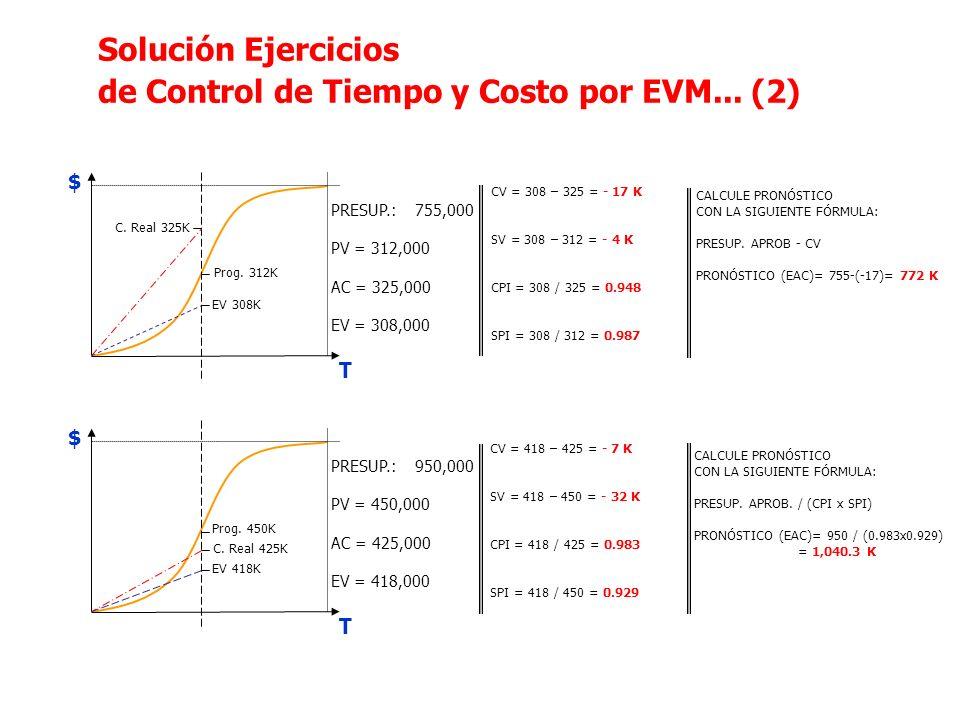 T $ PRESUP.: 755,000 PV = 312,000 AC = 325,000 EV = 308,000 T $ PRESUP.: 950,000 PV = 450,000 AC = 425,000 EV = 418,000 CALCULE PRONÓSTICO CON LA SIGU
