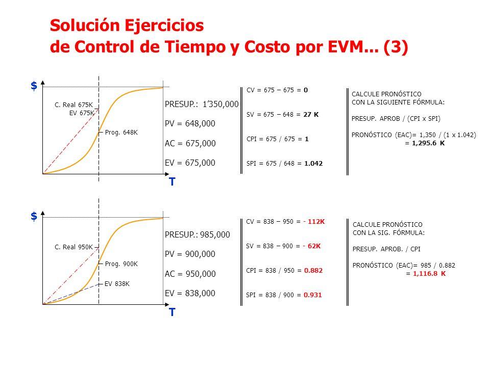 Solución Ejercicios de Control de Tiempo y Costo por EVM... (3) T $ T $ PRESUP.: 1350,000 PV = 648,000 AC = 675,000 EV = 675,000 PRESUP.: 985,000 PV =