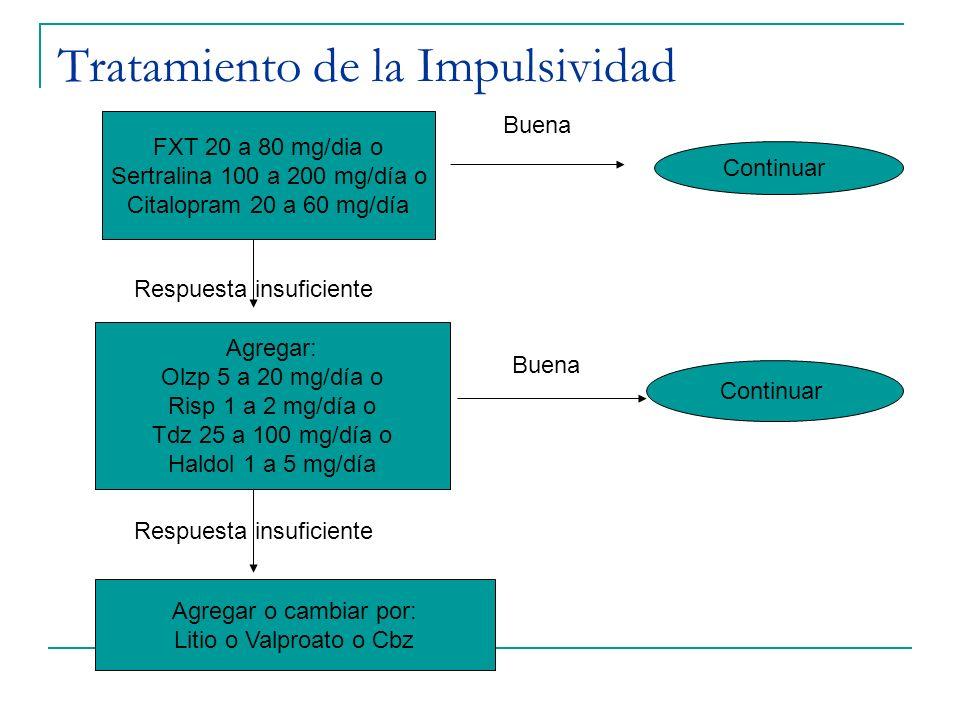 Tratamiento de la Impulsividad FXT 20 a 80 mg/dia o Sertralina 100 a 200 mg/día o Citalopram 20 a 60 mg/día Agregar: Olzp 5 a 20 mg/día o Risp 1 a 2 m