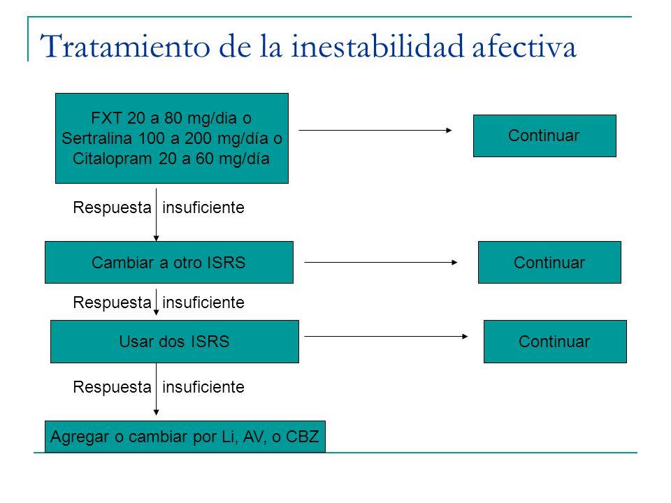 Tratamiento de la inestabilidad afectiva FXT 20 a 80 mg/dia o Sertralina 100 a 200 mg/día o Citalopram 20 a 60 mg/día Cambiar a otro ISRS Usar dos ISR