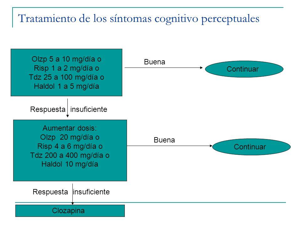 Tratamiento de los síntomas cognitivo perceptuales Olzp 5 a 10 mg/día o Risp 1 a 2 mg/día o Tdz 25 a 100 mg/día o Haldol 1 a 5 mg/día Aumentar dosis: