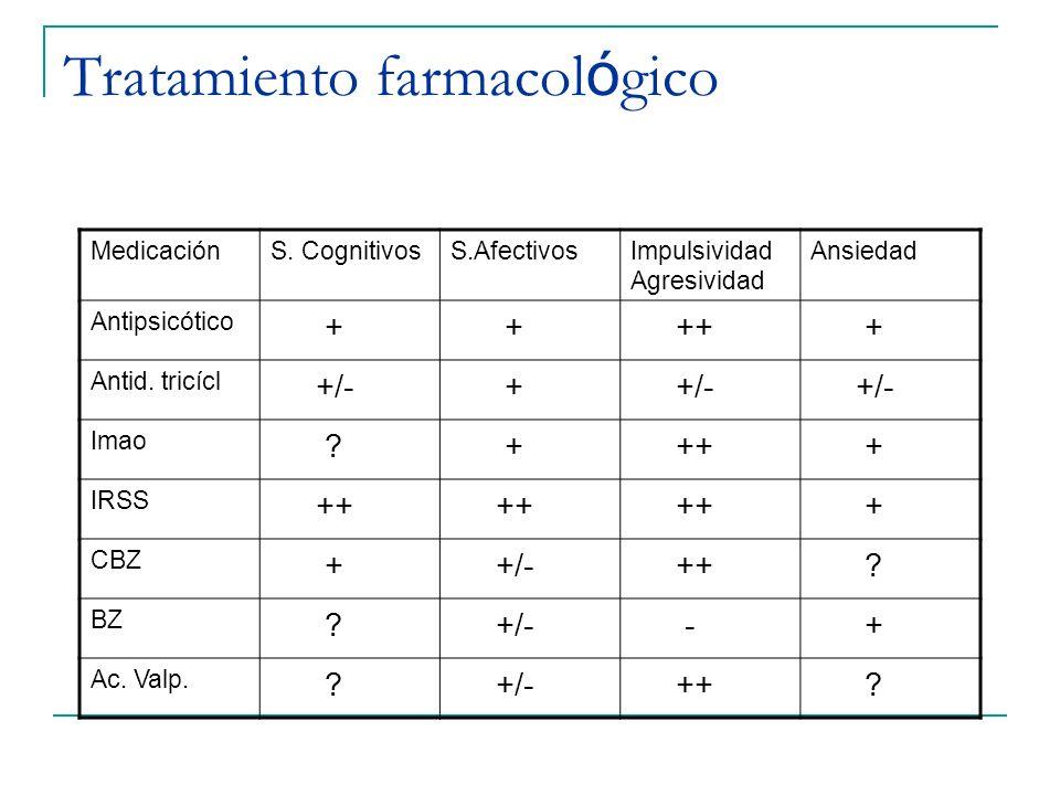 Tratamiento farmacol ó gico MedicaciónS. CognitivosS.AfectivosImpulsividad Agresividad Ansiedad Antipsicótico + + ++ + Antid. tricícl +/- + Imao ? + +