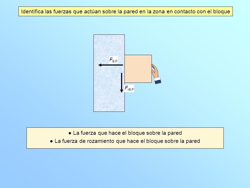 Identifica las fuerzas que actúan sobre la pared en la zona en contacto con el bloque La fuerza que hace el bloque sobre la pared La fuerza de rozamie