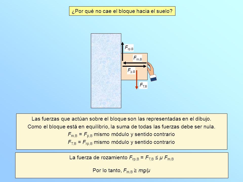 ¿Por qué no cae el bloque hacia el suelo? Las fuerzas que actúan sobre el bloque son las representadas en el dibujo. Como el bloque está en equilibrio