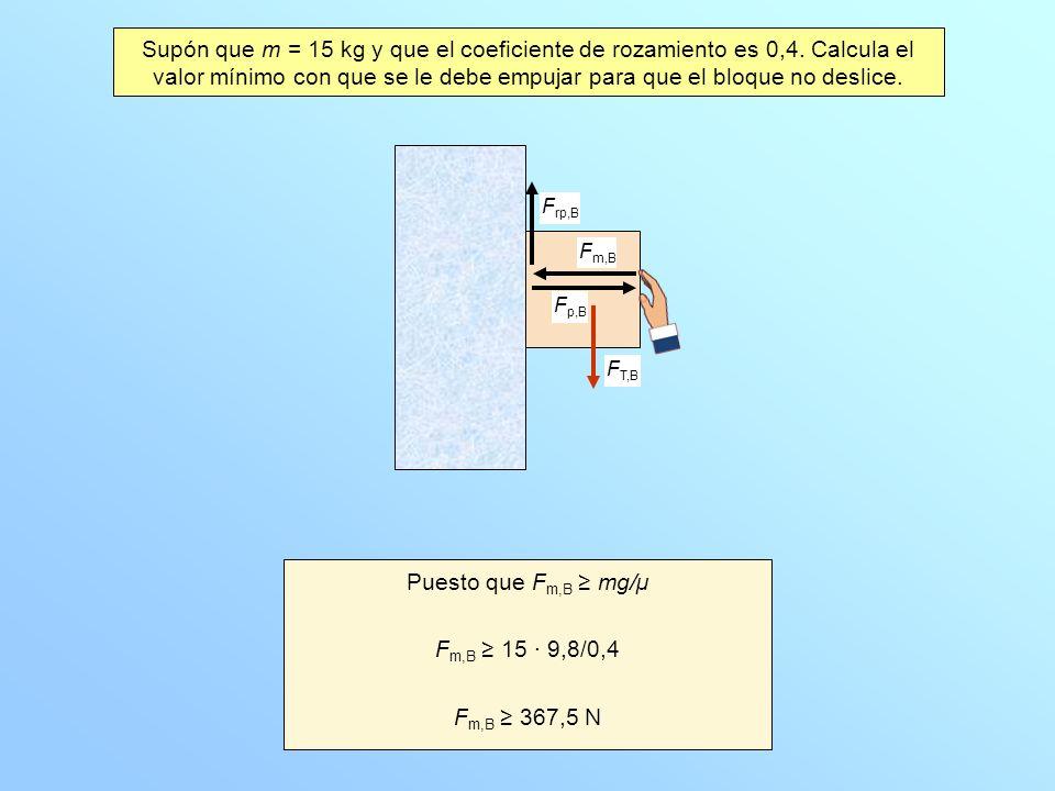 Supón que m = 15 kg y que el coeficiente de rozamiento es 0,4. Calcula el valor mínimo con que se le debe empujar para que el bloque no deslice. F m,B