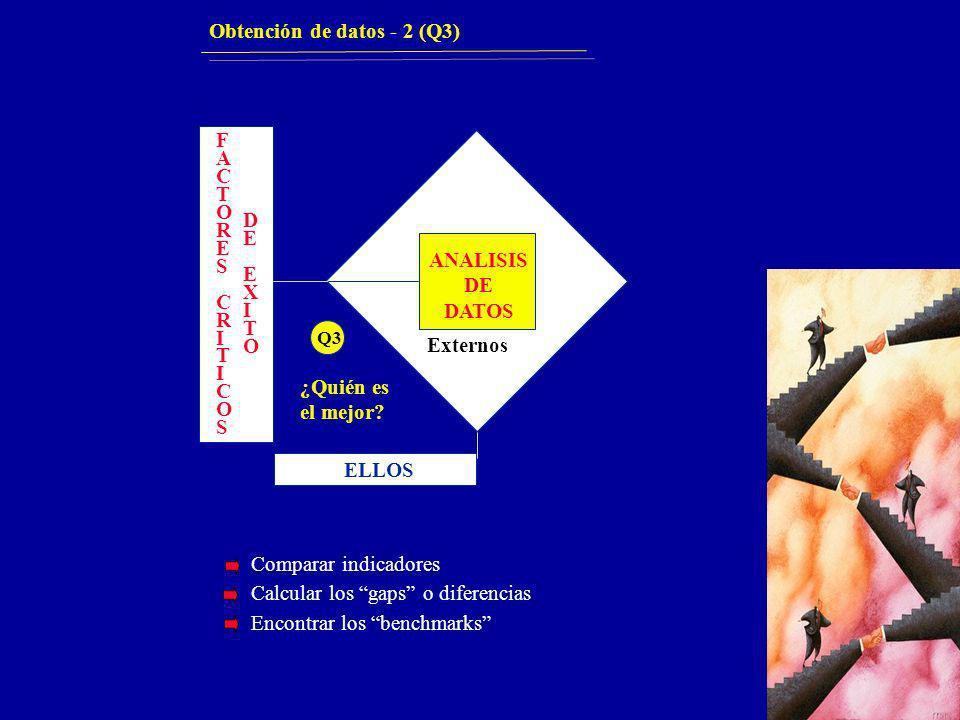 ANALISIS DE DATOS Externos ¿Quién es el mejor? ELLOS FACTORESCRITICOSFACTORESCRITICOS DEEXITODEEXITO Q3 Obtención de datos - 2 (Q3) Comparar indicador