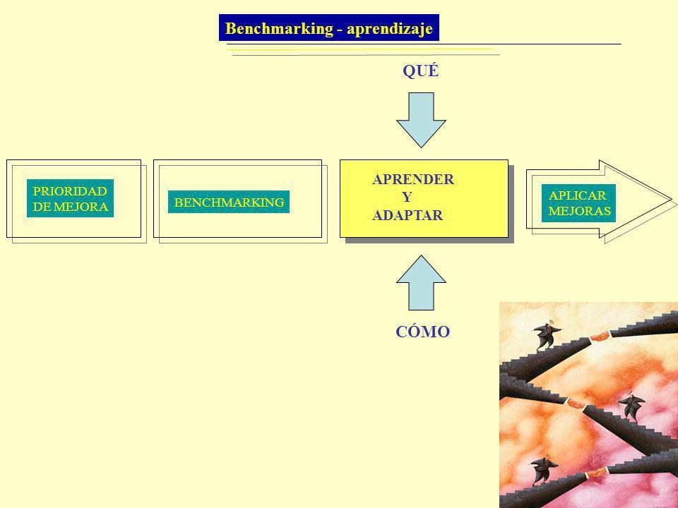 PRIORIDAD DE MEJORA BENCHMARKING APRENDER Y ADAPTAR APLICAR MEJORAS QUÉ CÓMO Benchmarking - aprendizaje