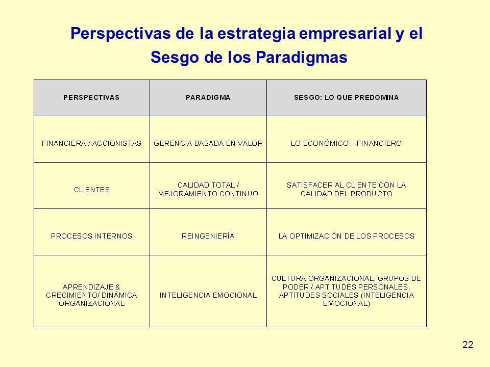 22 Perspectivas de la estrategia empresarial y el Sesgo de los Paradigmas