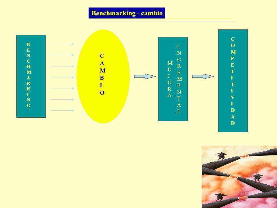DEFINICIONES Benchmark Benchmarking Standard de excelencia, considerado como el mejor, con el cual compararse.