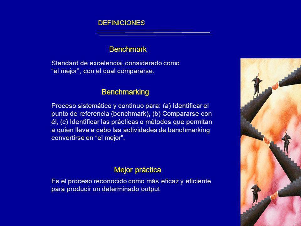 El modelo de Benchmarking