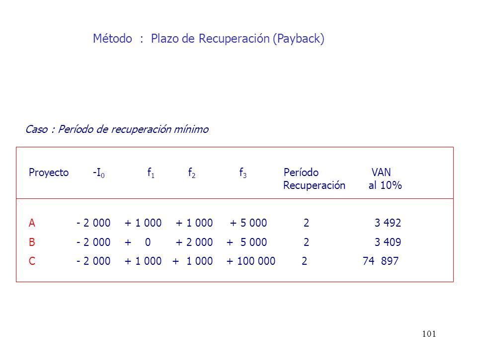 101 Proyecto -I 0 f 1 f 2 f 3 Período VAN Recuperación al 10% A- 2 000+ 1 000 + 1 000 + 5 000 2 3 492 B- 2 000+ 0 + 2 000 + 5 000 2 3 409 C- 2 000+ 1