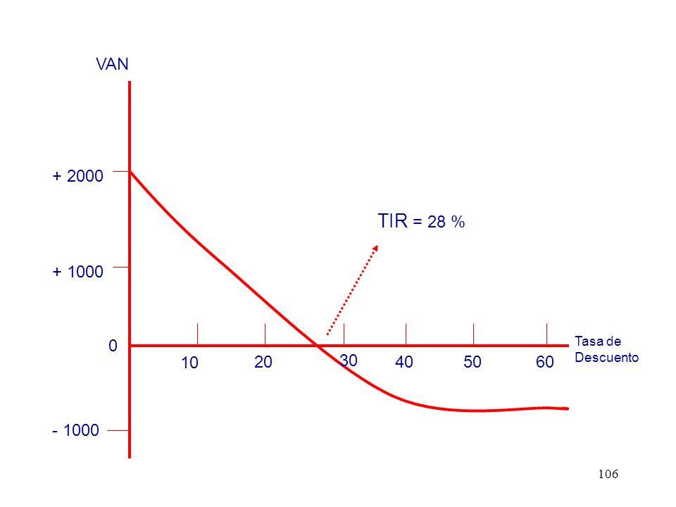106 0 - 1000 + 1000 + 2000 10 20 30 405060 TIR = 28 % VAN Tasa de Descuento