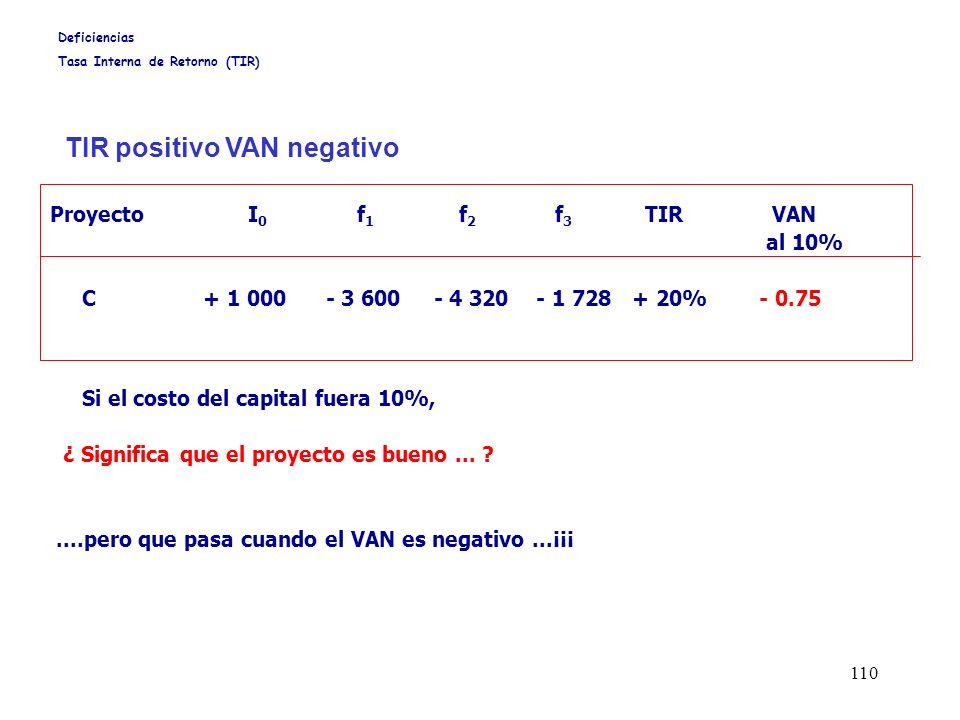 110 Proyecto I 0 f 1 f 2 f 3 TIR VAN al 10% C + 1 000 - 3 600- 4 320 - 1 728 + 20% - 0.75 Si el costo del capital fuera 10%, ¿ Significa que el proyec