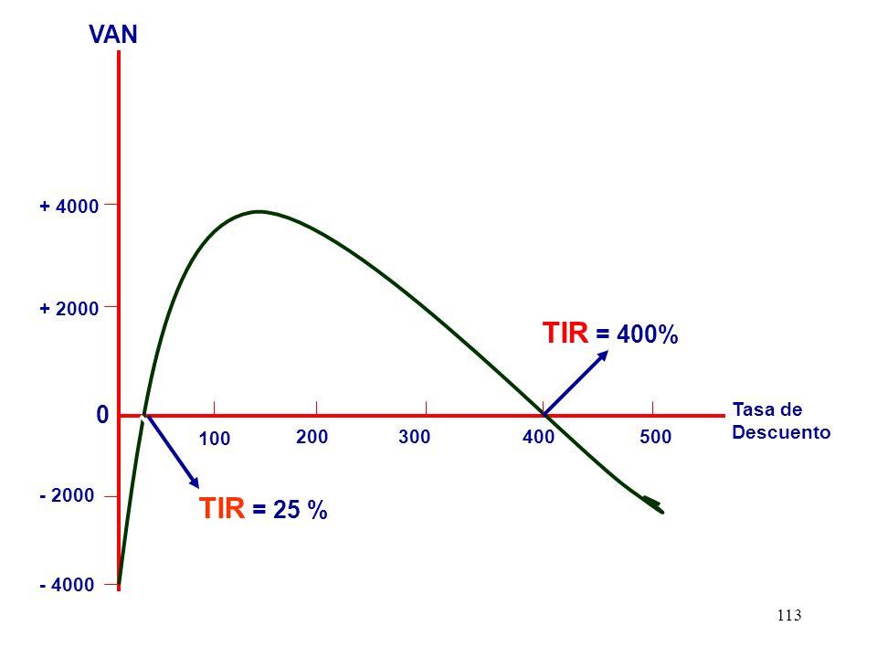 113 - 4000 100 200300400500 Tasa de Descuento + 2000 + 4000 - 2000 0 VAN TIR = 400% TIR = 25 %