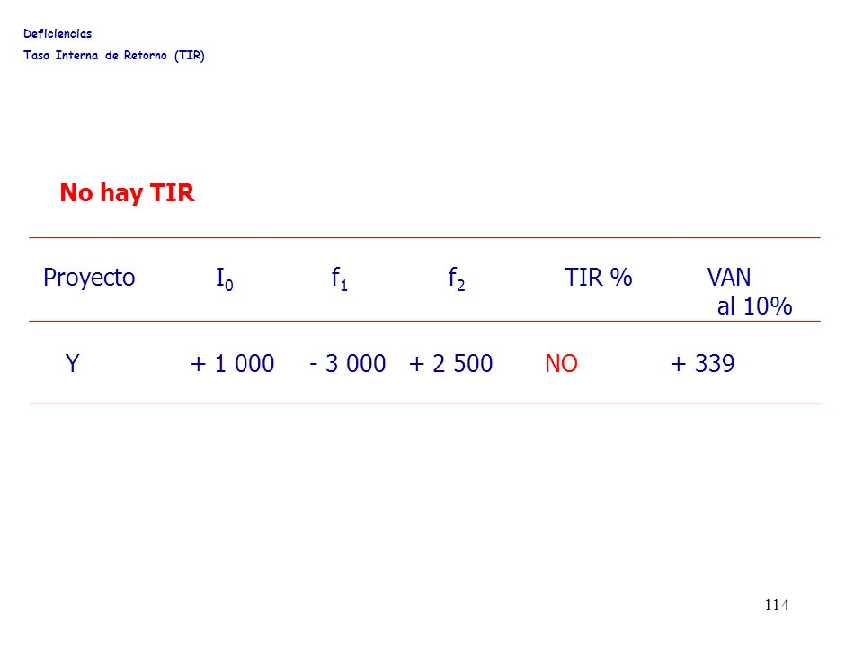 114 ProyectoI 0 f 1 f 2 TIR % VAN al 10% Y + 1 000 - 3 000 + 2 500 NO + 339 Deficiencias Tasa Interna de Retorno (TIR) No hay TIR