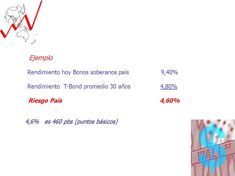 12 Ejemplo Rendimiento hoy Bonos soberanos país 9,40% Rendimiento T-Bond promedio 30 años 4,80% Riesgo País 4,60% 4,6% es 460 pbs (puntos básicos)