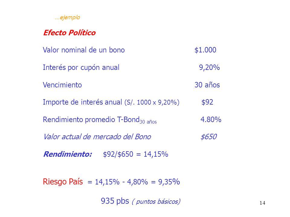 14 Efecto Político Valor nominal de un bono $1.000 Interés por cupón anual 9,20% Vencimiento 30 años Importe de interés anual (S/. 1000 x 9,20%) $92 R