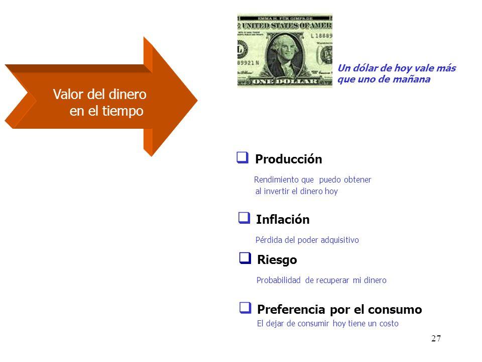 27 Un dólar de hoy vale más que uno de mañana Producción Rendimiento que puedo obtener al invertir el dinero hoy Inflación Pérdida del poder adquisiti