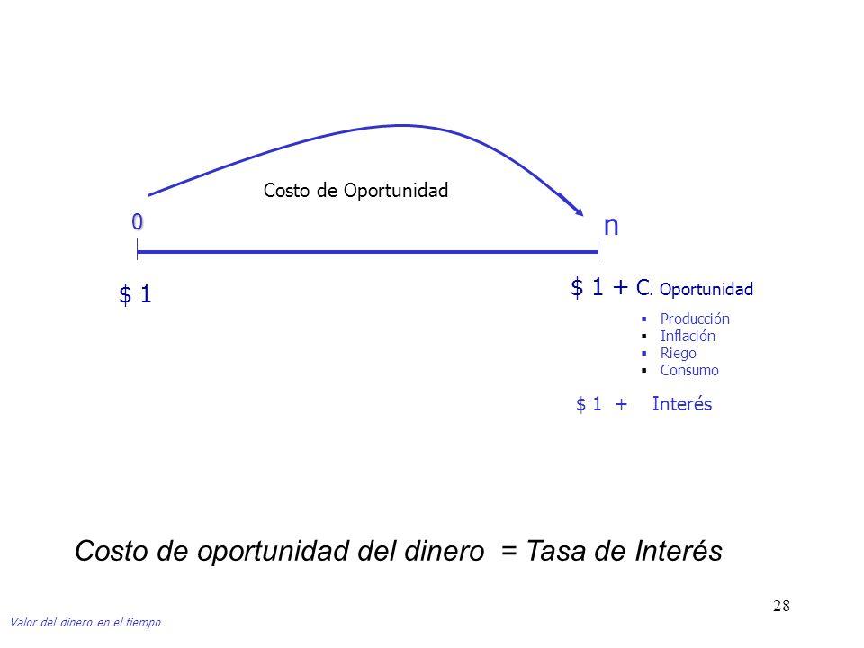 28 $ 1 $ 1 + C. Oportunidad Costo de Oportunidad Valor del dinero en el tiempo 0 n Producción Inflación Riego Consumo $ 1 + Interés Costo de oportunid