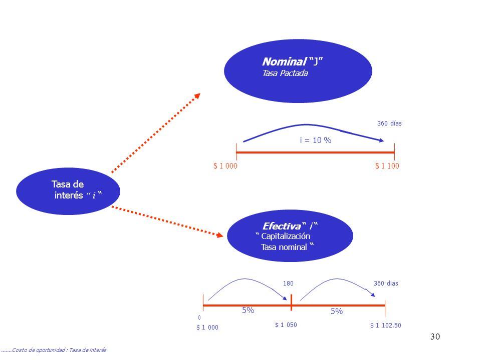 30.......Costo de oportunidad : Tasa de interés Tasa de interés i Nominal J Tasa Pactada Efectiva i Capitalización Tasa nominal 360 días i = 10 % $ 1