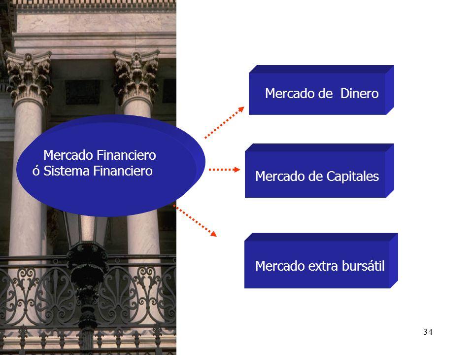 34 Mercado Financiero ó Sistema Financiero Mercado de Dinero Mercado de Capitales Mercado extra bursátil