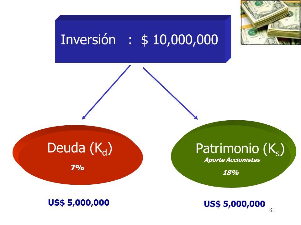 61 Inversión : $ 10,000,000 Deuda (K d ) Patrimonio (K s ) Aporte Accionistas US$ 5,000,000 18% 7%