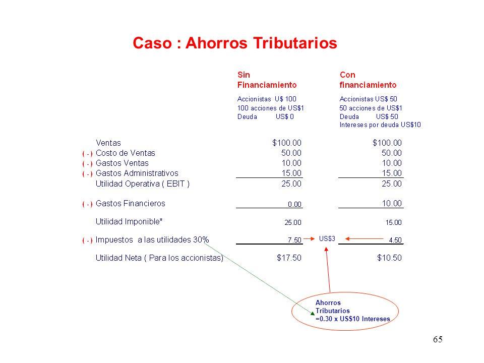 65 US$3 Ahorros Tributarios =0.30 x US$10 Intereses Caso : Ahorros Tributarios
