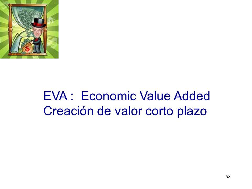 68 EVA : Economic Value Added Creación de valor corto plazo