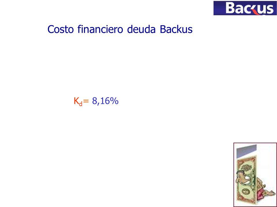 70 K d = 8,16% Costo financiero deuda Backus