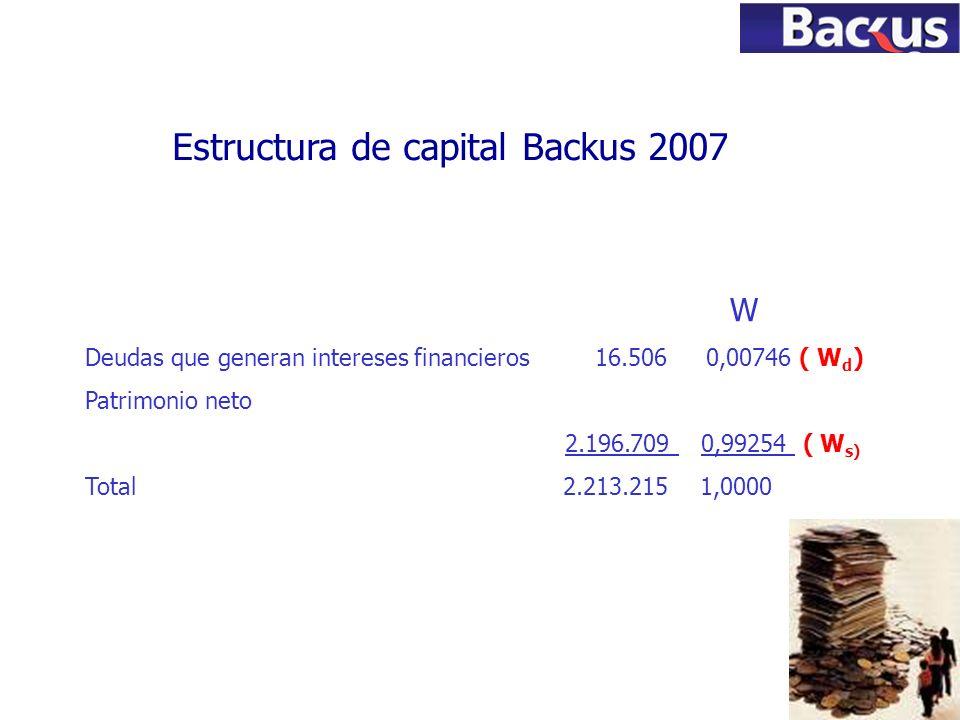 71 Estructura de capital Backus 2007 W Deudas que generan intereses financieros 16.506 0,00746 ( W d ) Patrimonio neto 2.196.709 0,99254 ( W s) Total