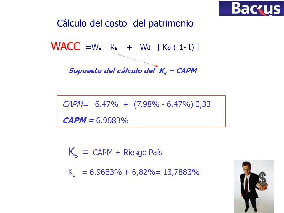74 Cálculo del costo del patrimonio Supuesto del cálculo del K s = CAPM CAPM= 6.47% + (7.98% - 6.47%) 0,33 CAPM = 6.9683% K s = CAPM + Riesgo País K s