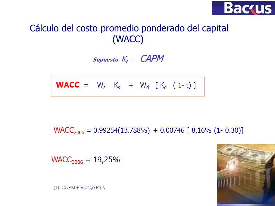75 Cálculo del costo promedio ponderado del capital (WACC) WACC = W s K s + W d [ K d ( 1- t) ] Supuesto K s = CAPM (1) CAPM + Riesgo País WACC 2006 =