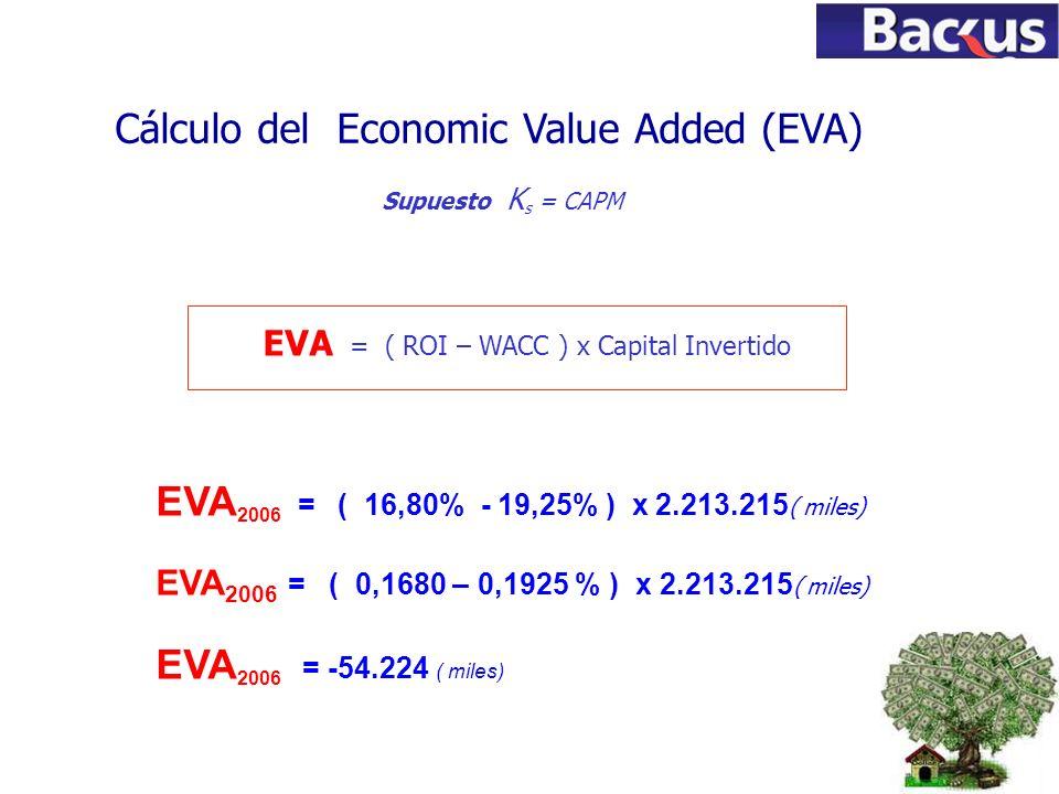 77 EVA = ( ROI – WACC ) x Capital Invertido Cálculo del Economic Value Added (EVA) Supuesto K s = CAPM EVA 2006 = ( 16,80% - 19,25% ) x 2.213.215 ( mi