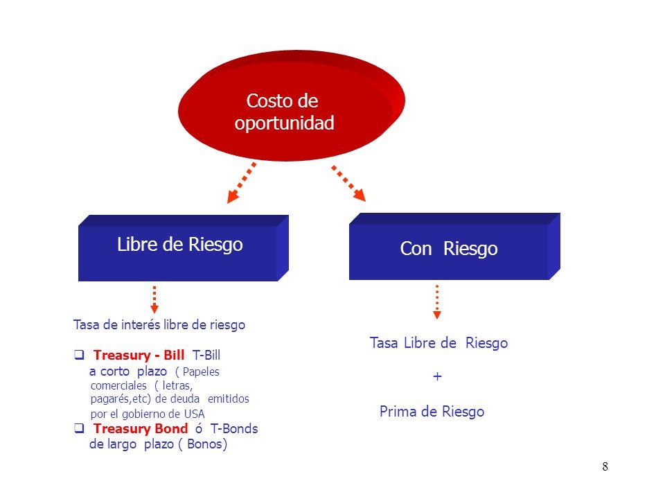 8 Costo de oportunidad Libre de Riesgo Con Riesgo Tasa de interés libre de riesgo Treasury - Bill T-Bill a corto plazo ( Papeles comerciales ( letras,