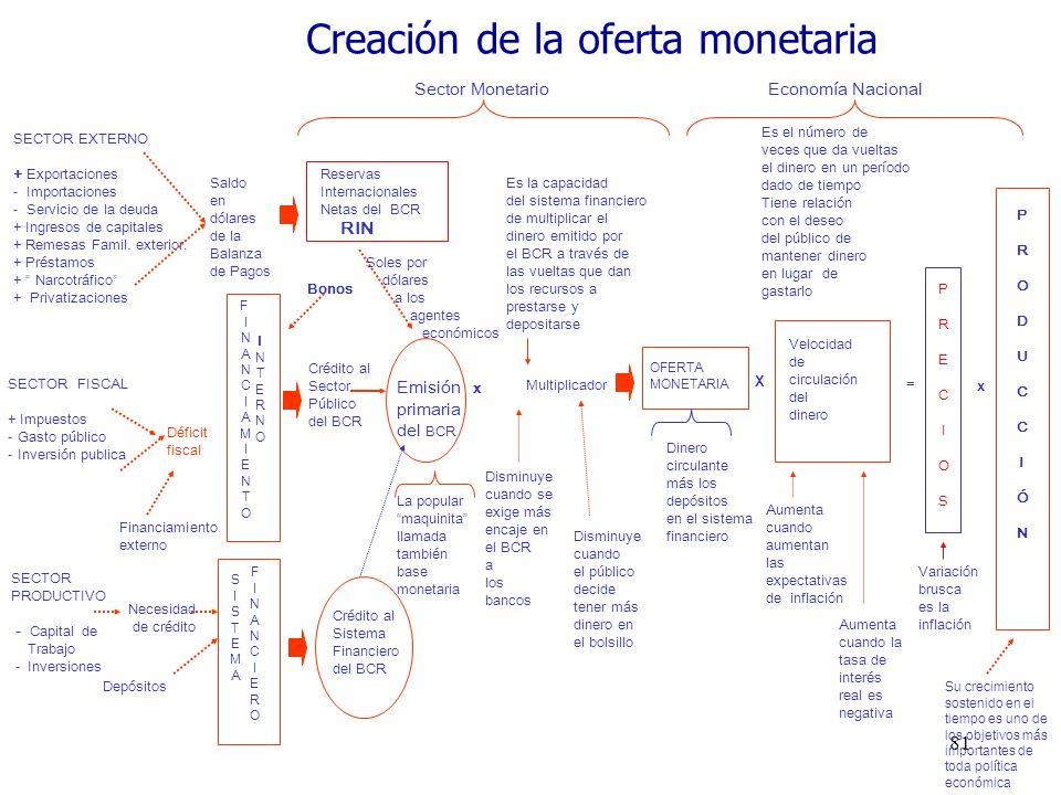 81 SECTOR EXTERNO + Exportaciones - Importaciones - Servicio de la deuda + Ingresos de capitales + Remesas Famil. exterior. + Préstamos + Narcotráfico