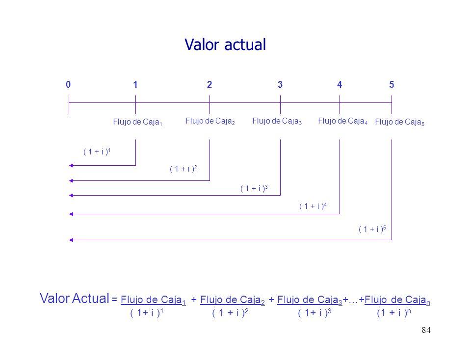 84 Valor Actual = Flujo de Caja 1 + Flujo de Caja 2 + Flujo de Caja 3 +…+Flujo de Caja n ( 1+ i ) 1 ( 1 + i ) 2 ( 1+ i ) 3 (1 + i ) n 0 12345 ( 1 + i