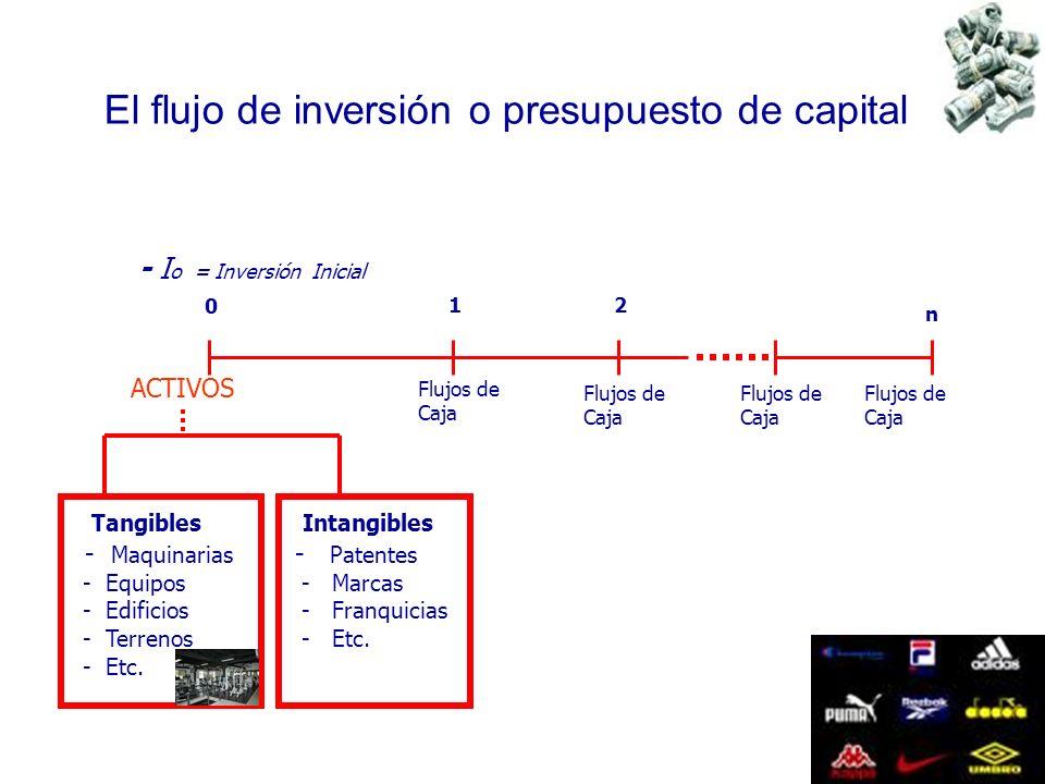 85 - I o = Inversión Inicial 0 12 n ACTIVOS Tangibles - Maquinarias - Equipos - Edificios - Terrenos - Etc. Intangibles - Patentes - Marcas - Franquic