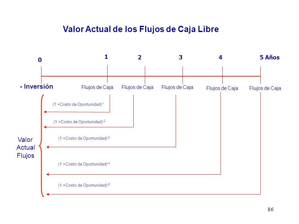 86 1 2345 Años 0 Valor Actual Flujos (1 +Costo de Oportunidad) -1 Flujos de Caja - Inversión Flujo de Caja Libre o de la Empresa (1 +Costo de Oportuni