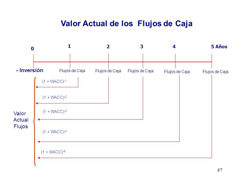 87 1 2345 Años 0 Valor Actual Flujos (1 + WACC) -1 (1 + WACC) -2 (1 + WACC) -3 (1 + WACC) -4 (1 + WACC) -5 Flujos de Caja - Inversión Flujo de Caja Li